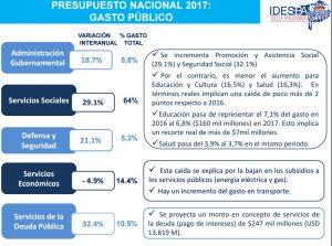 Las proyecciones del gasto público en Nación.