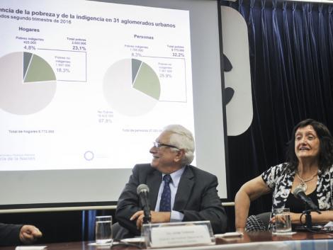 Si el Indec y la UCA lo dicen: Con inflación y más pobreza en el horizonte