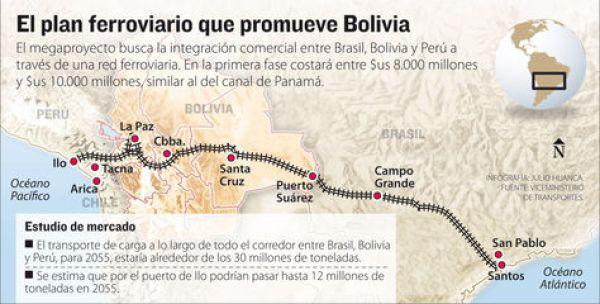 El tren desde el Atlántico al Pacífico: un proyecto estratégico para toda la región pensado e impulsado desde Bolivia