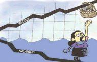 La mitad de los argentinos gana menos de 11 mil pesos pero la canasta básica supera los 17.000; y los super cierran